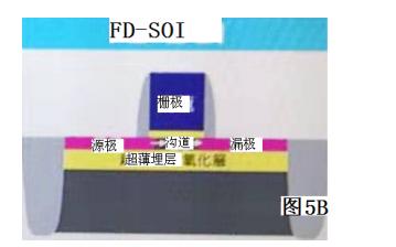 FD-SOI与深度耗尽沟道DDC MOS器件的详细资料介绍
