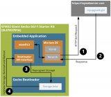 学习一种简单的方法来启用OTA固件更新