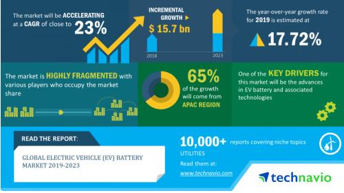 """电动汽车在未来五年内将迎来产业""""爆发期"""""""