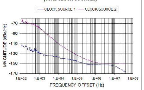 最暖心的測量方法:殘餘相位雜訊測量法