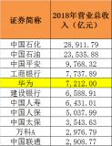 華為發布2018年財報,總收入達到創紀錄的721...