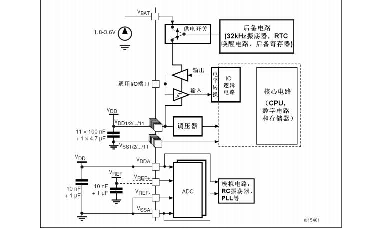 STM32F103xx系列微控制器的数据手册免费下载