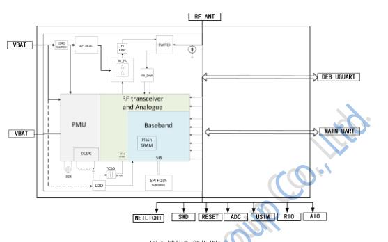 利尔达NB-IoT软件和硬件的资料合集免费下载