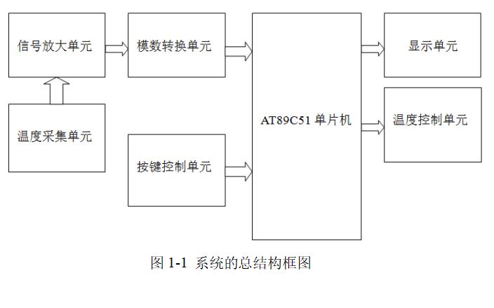 如何使用PT100温度传感器进行温度控制系统的设计