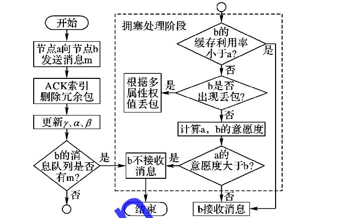 具有拥塞控制策略的DTN传染路由方法详细资料说明