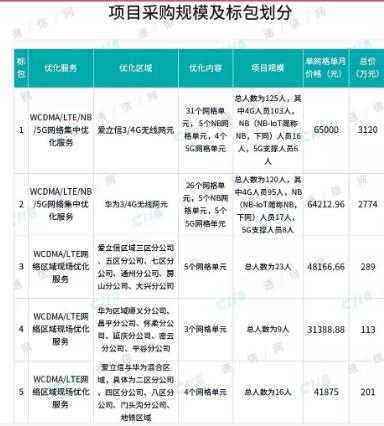 北京联通正式开启了移动网络优化服务项目招标