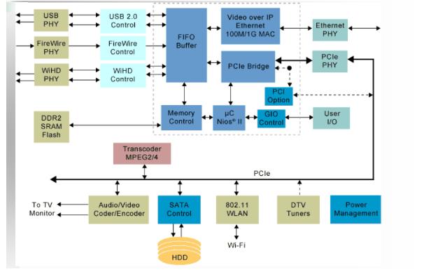 FPGA教程之FPGA在视频处理领域的应用详细资料说明