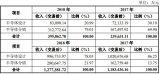 北京豪威未来市场开拓规划、研发投入计划