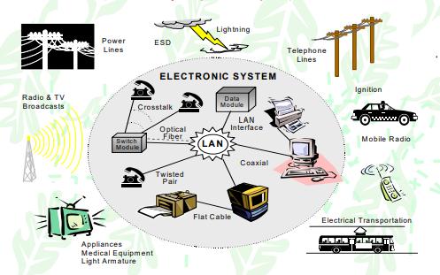 现代电磁兼容EMC设计与整改技术的详细资料说明