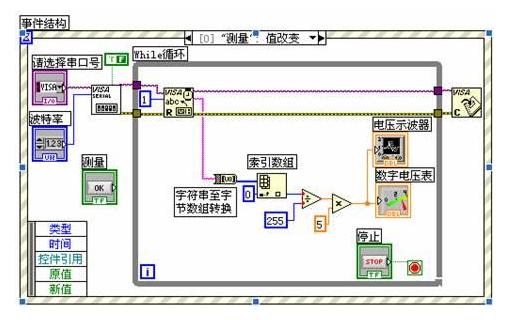 LabVIEW串口通信的詳細資料講解
