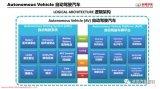 长城汽车自动驾驶开发的安全DNA