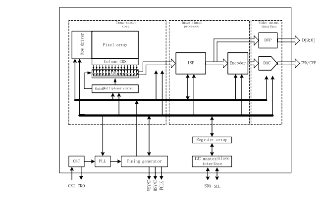 H7430H CMOS监视传感器的数据手册免费下载