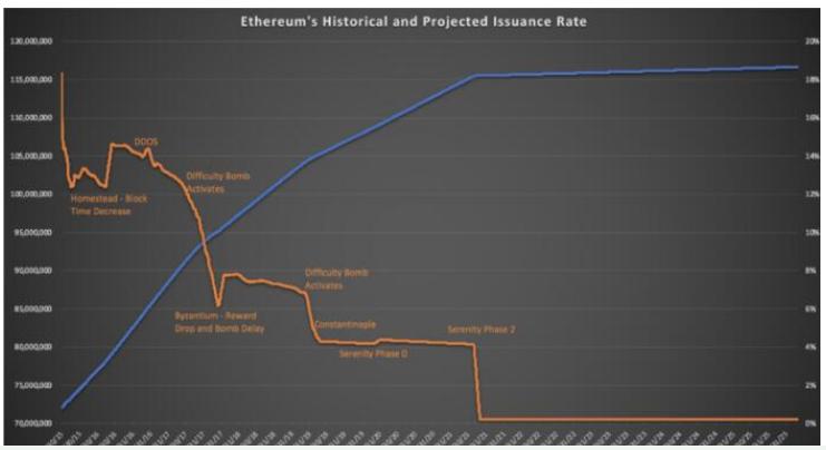 以太坊2.0如何影响未来经济