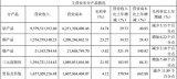 净利从增长26倍到下滑19.38% 华友钴业经历了什么?