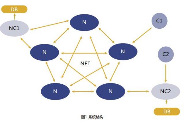 基于区块链技术的数据库应用平台ChainSQL介...