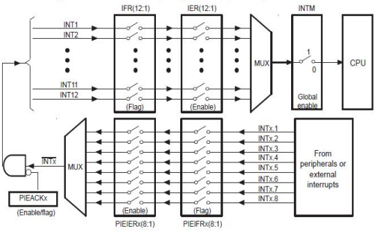 YXDSP-F28335系列开发板和CCS6.0软件用户手册及实验例程详解说明