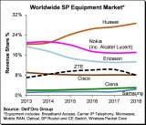 Dell'Oro Group发布了2018年全球电信设备市场报告