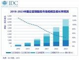 中国云计算市场正处于先发势力与后起之秀间的激烈碰...
