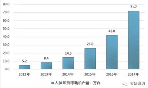 我国人脸识别考勤机行业产量增长迅速 产品逐渐趋于...