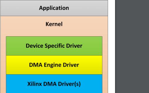 Linux DMA内置设备驱动程序的详细资料说明