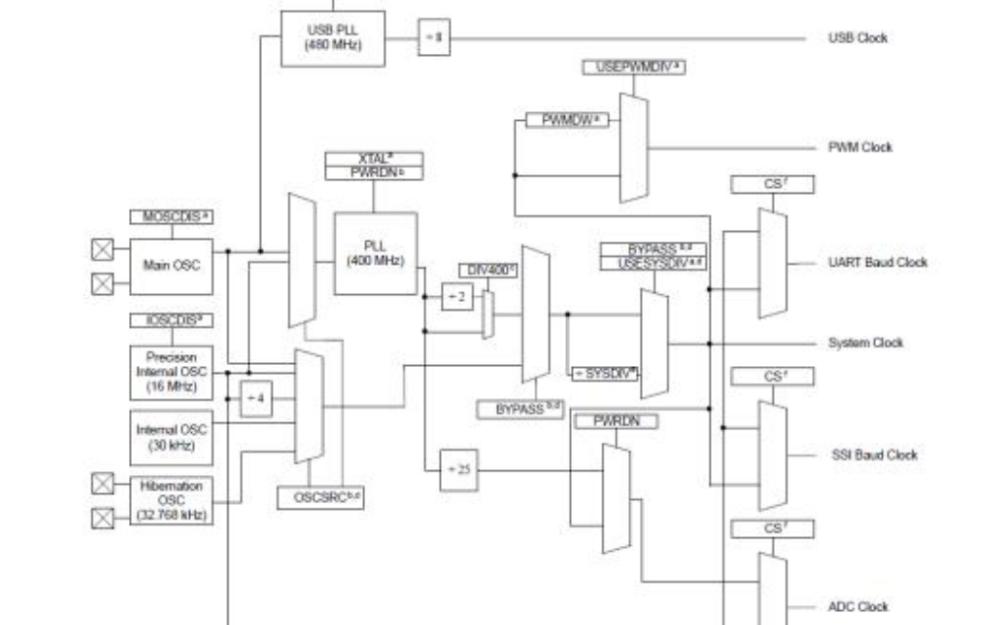 关于TM4C123G部分功能的一些代码资料合集免费下载
