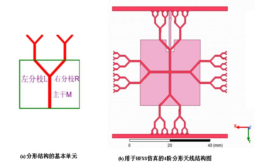 基于Y分形的平面微带分形天线的设计与优化的详细资料说明