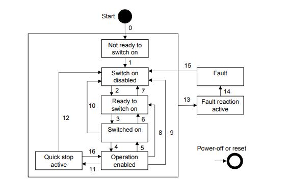 驱动和运动控制装置配置文件的详细资料说明