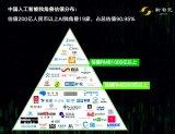 新智元巨献——2019年AI独角兽白皮书重磅发布...