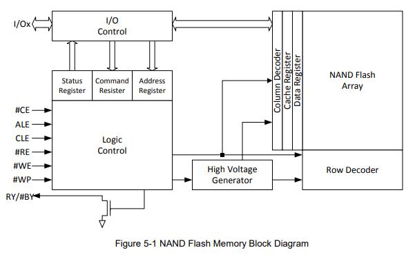 NAND闪存W29N01GV的数据手册免费下载