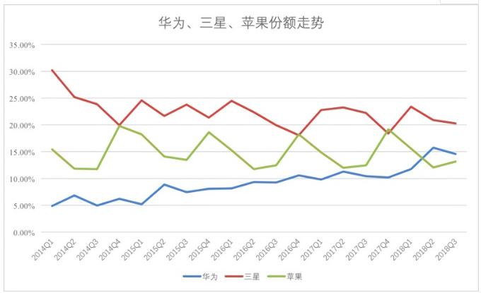 华为手机出货量有望在未来两年超越苹果和三星