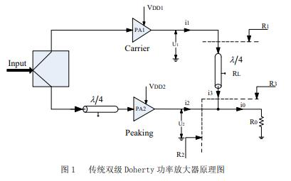 移动通信中运用的高功率Doherty放大器的ADS仿真过程详细资料说明