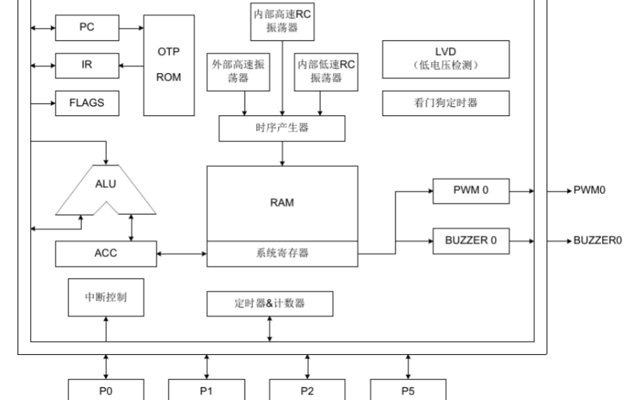 SN8P2511 SONIX 8位单片机的中文资料免费?#30053;? />    </a> </div><div class=