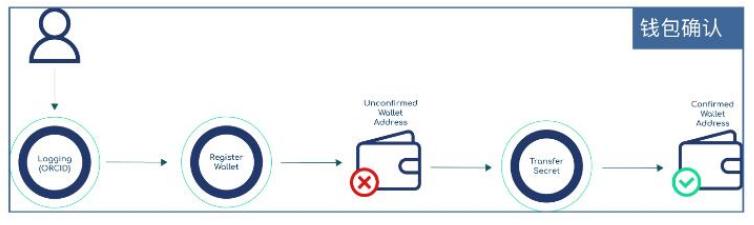 基于区块链技术开发的透明科学Orvium介绍