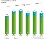 全球风电装机容量预计将在未来五年内增加50%