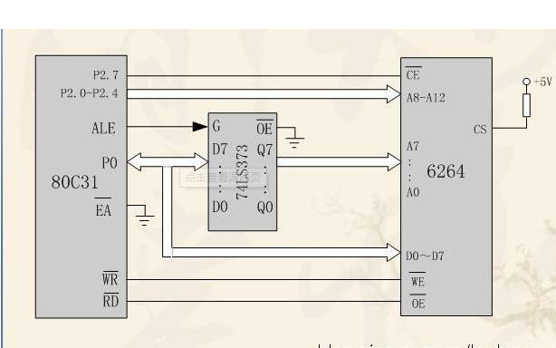 51单片机RAM区域的划分详细资料说明