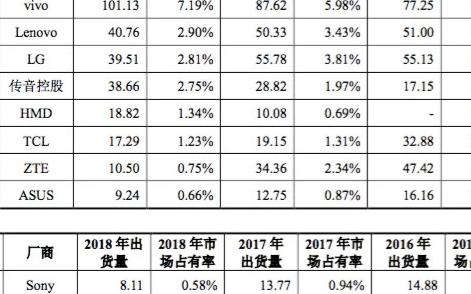 全球智能手机出货量排名来看看 华为P30首批订单或超600万台