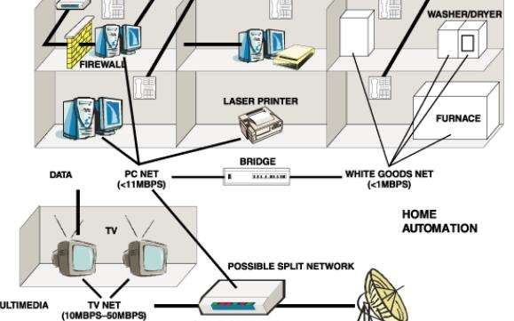 多功能混合信号前端助力有线宽带调制解调器和家庭网络的设计