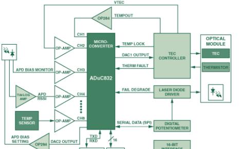 單芯片的數字采集作為可靠DWDM通信系統的核心