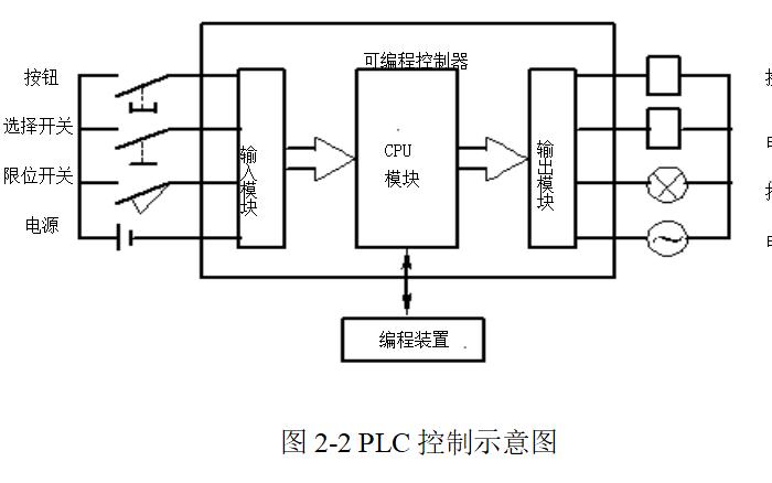 使用PLC進行某禽類養殖控制仿真系統的資料說明