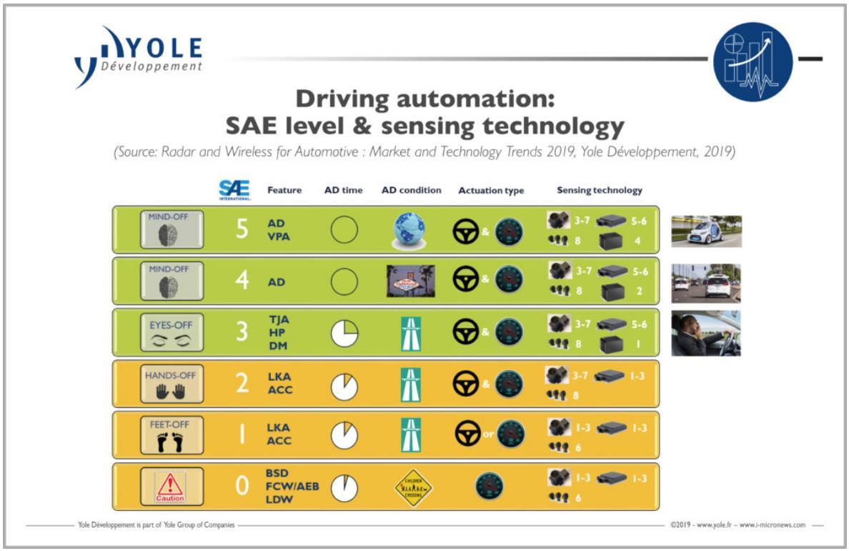 自动驾驶安全等级和传感技术