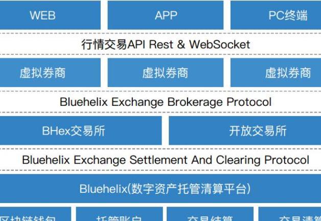 区块链去中心化数字资产托管交易平台BHex介绍