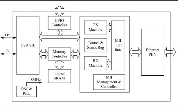 简介 LTC2387-18是一款低噪声,高速,18位15Msps逐次逼近型寄存器(SAR)ADC。良好的线性度和宽动态范围的结合使LTC2387-18成为高速成像和仪器仪表应用的理想选择。无延迟操作为高速控制环路应用提供了独特的解决方案。高输入频率下的低失真使通信应用成为需要宽动态范围和显着信号带宽的应用。 LTC2387-18支持高速运行,同时最大限度地减少数据线数量,具有串行LVDS数字接口,可轻松连接到FPGA。 LVDS接口具有单通道和双通道输出模式,允许用户优化每个应用的接口数据速率。 DC22