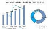 中国机器人产业融资金额高达3041亿元