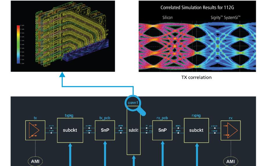 Cadence推出Clarity 3D場求解器,擁有近乎無限的處理能力