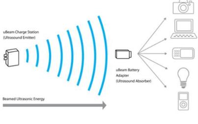 2.4G与其他无线技术对比有何优势