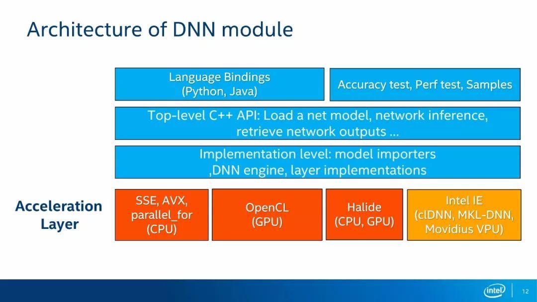 关于OpenCV深度学习模块的内容-电子发烧友网