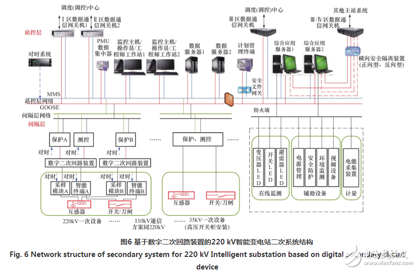 智能变电站实现变电站数字二次回路的设计方案