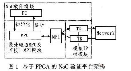 采用FPGA的NoC驗證平臺實現方案