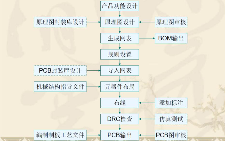 PCB电路板有哪些设计要素详细资料说明