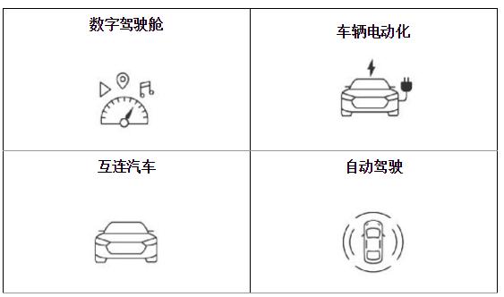 2019年汽车行业发展四大趋势
